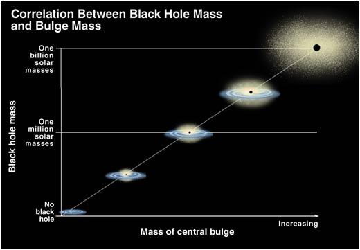 blackhole-masscorrelation