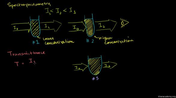 spectrofotometria-grafica-01